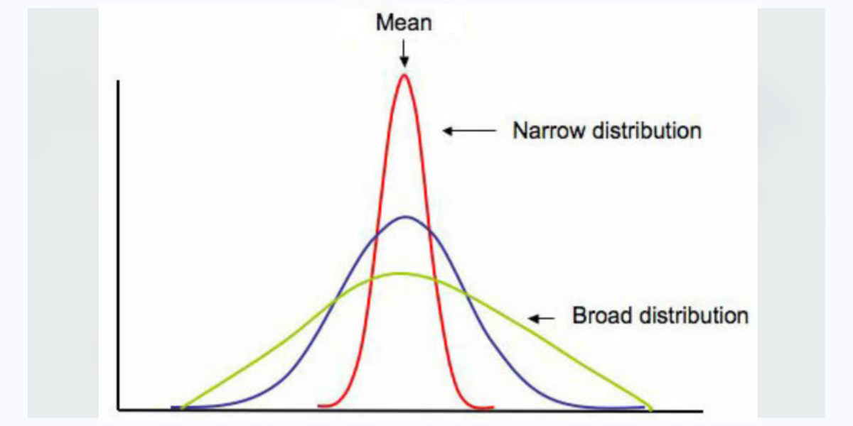 Read more about the article Why Should You Care About Standard Deviation?
